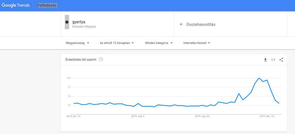 Google Trends 12 havi keresesi statisztika